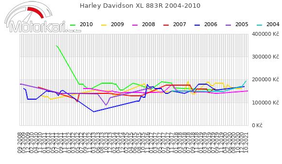 Harley Davidson XL 883R 2004-2010