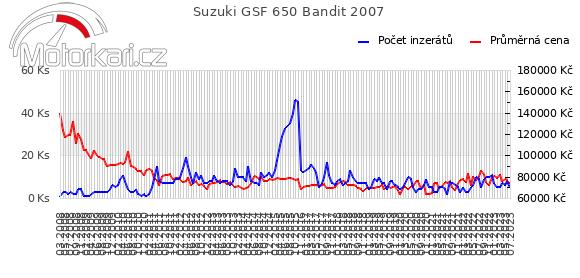 Suzuki GSF 650 Bandit 2007