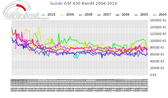 Suzuki GSF 650 Bandit 2004-2010