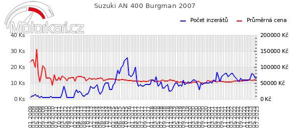 Suzuki AN 400 Burgman 2007