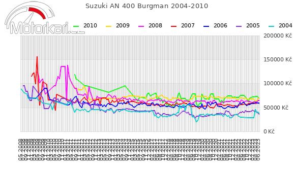Suzuki AN 400 Burgman 2004-2010