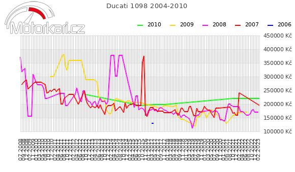 Ducati 1098 2004-2010