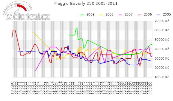 Piaggio Beverly 250 2005-2011