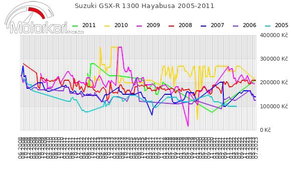 Suzuki GSX-R 1300 Hayabusa 2005-2011