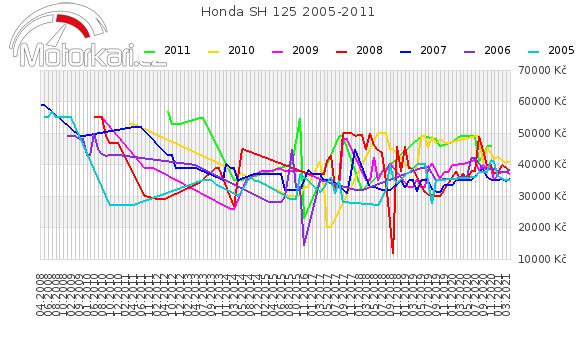 Honda SH 125 2005-2011