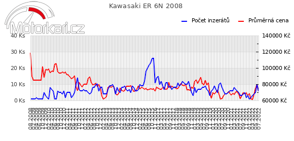 Kawasaki ER 6N 2008