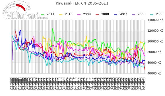 Kawasaki ER 6N 2005-2011