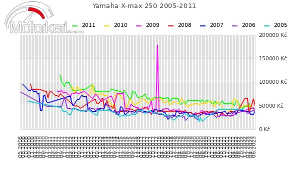 Yamaha X-max 250 2005-2011