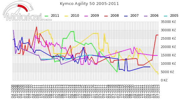Kymco Agility 50 2005-2011