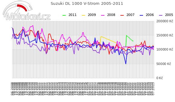 Suzuki DL 1000 V-Strom 2005-2011
