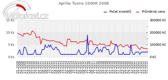 Aprilia Tuono 1000R 2008