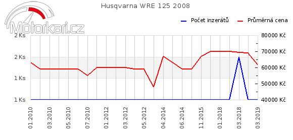 Husqvarna WRE 125 2008