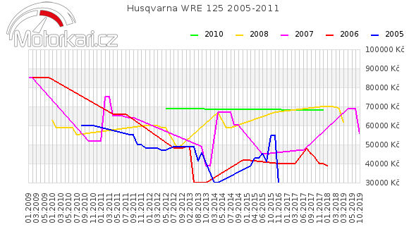 Husqvarna WRE 125 2005-2011