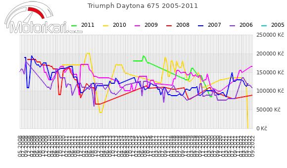 Triumph Daytona 675 2005-2011