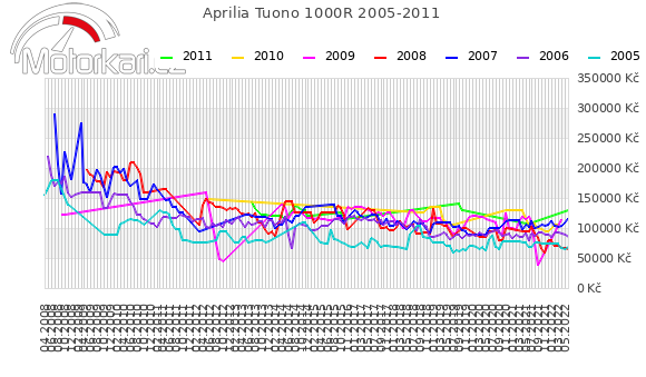 Aprilia Tuono 1000R 2005-2011