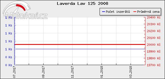 Laverda Lav 125 2008
