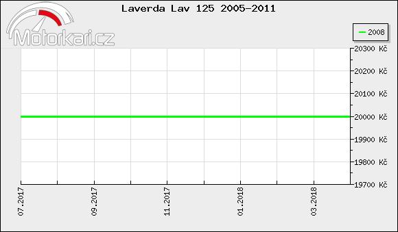 Laverda Lav 125 2005-2011