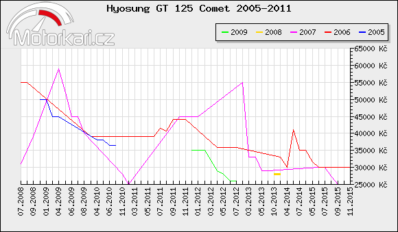 Hyosung GT 125 Comet 2005-2011