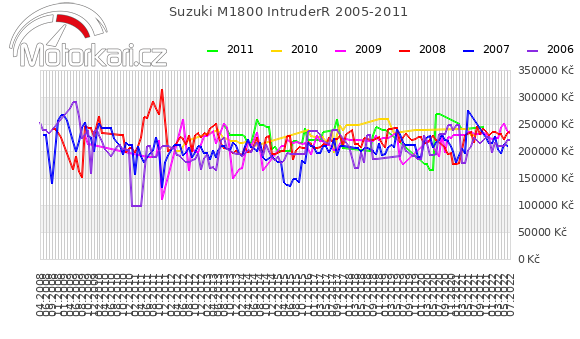 Suzuki M1800 IntruderR 2005-2011