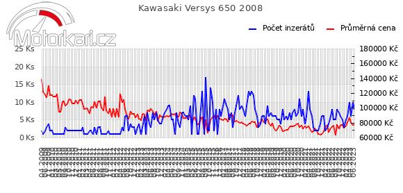 Kawasaki Versys 650 2008