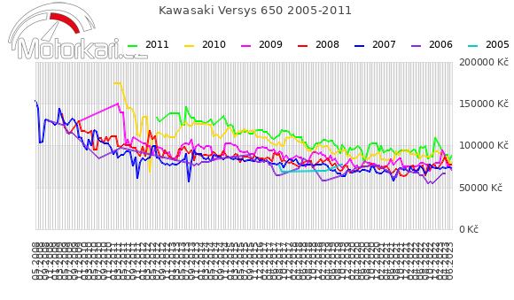 Kawasaki Versys 650 2005-2011