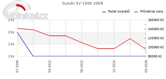 Suzuki SV 1000 2008