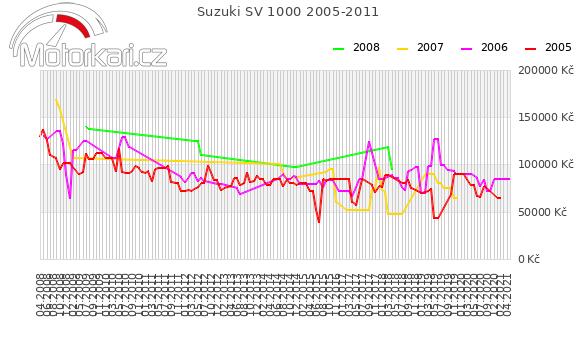 Suzuki SV 1000 2005-2011