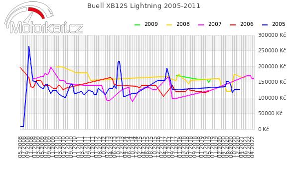 Buell XB12S Lightning 2005-2011