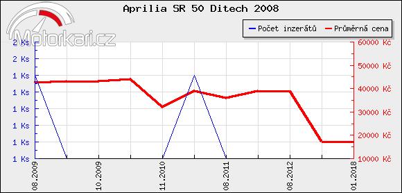 Aprilia SR 50 Ditech 2008