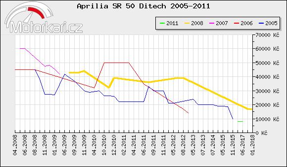Aprilia SR 50 Ditech 2005-2011