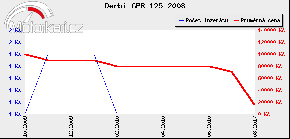 Derbi GPR 125 2008