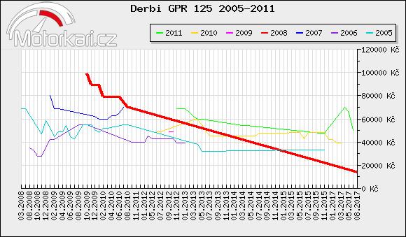Derbi GPR 125 2005-2011