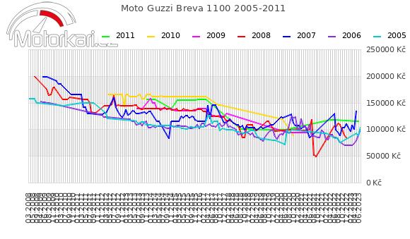 Moto Guzzi Breva 1100 2005-2011