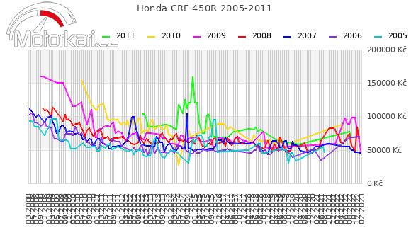 Honda CRF 450R 2005-2011