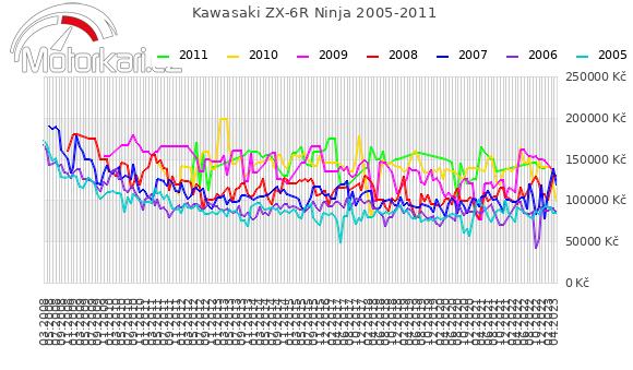 Kawasaki ZX-6R Ninja 2005-2011
