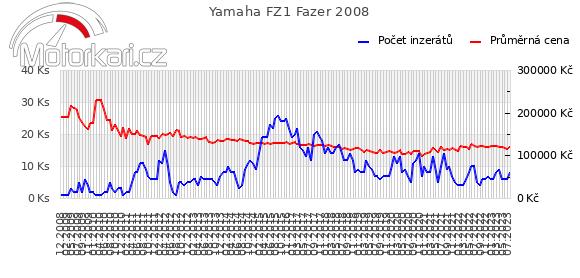 Yamaha FZ1 Fazer 2008