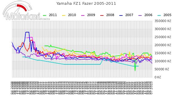 Yamaha FZ1 Fazer 2005-2011