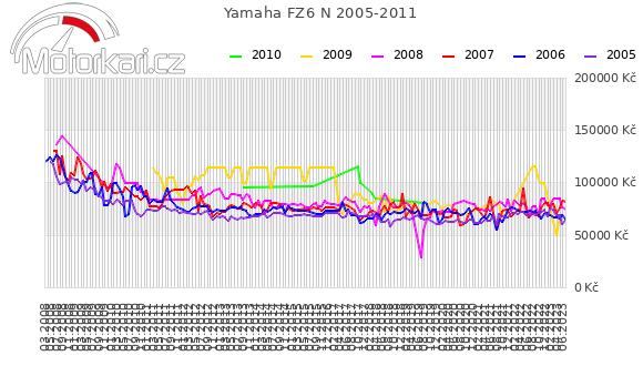Yamaha FZ6 N 2005-2011