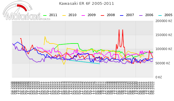 Kawasaki ER 6F 2005-2011