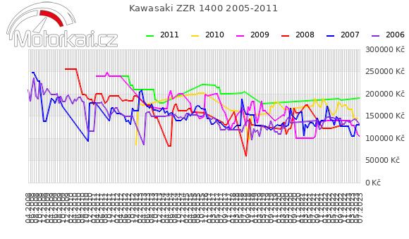 Kawasaki ZZR 1400 2005-2011