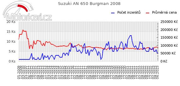 Suzuki AN 650 Burgman 2008