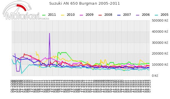 Suzuki AN 650 Burgman 2005-2011