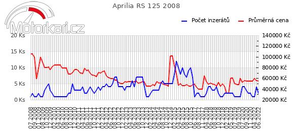 Aprilia RS 125 2008