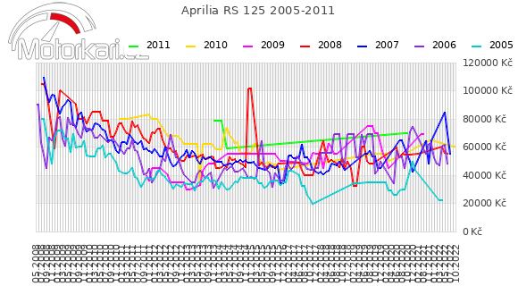 Aprilia RS 125 2005-2011