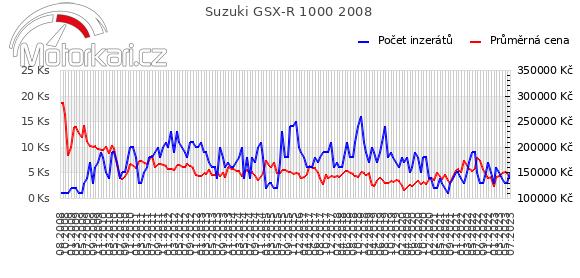 Suzuki GSX-R 1000 2008
