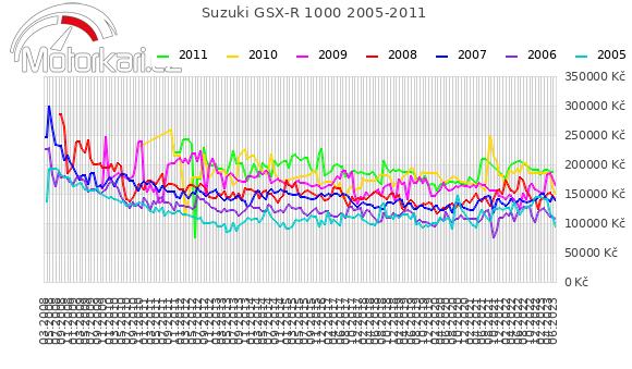 Suzuki GSX-R 1000 2005-2011