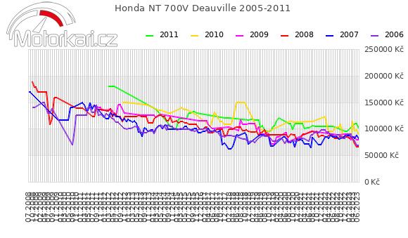 Honda NT 700V Deauville 2005-2011