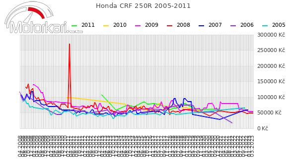 Honda CRF 250R 2005-2011