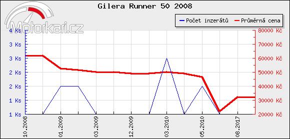 Gilera Runner 50 2008