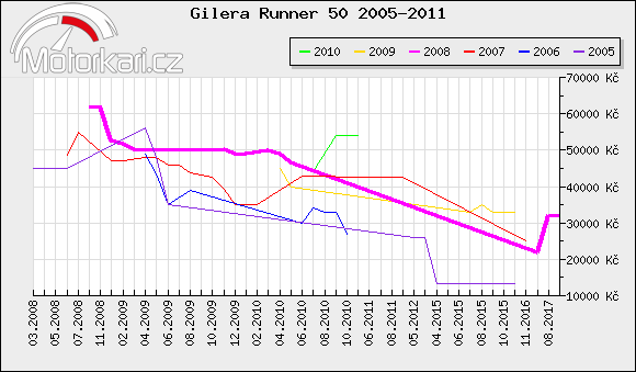 Gilera Runner 50 2005-2011